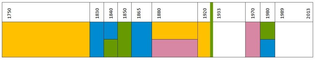deimosa's quilt timeline analysis table