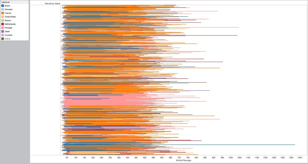 The visualization above shows the length of middle passage (the sum of all trips taken) for each ship in the database (that has that metadata). Once again, the colors represent the flag the ship sailed under.